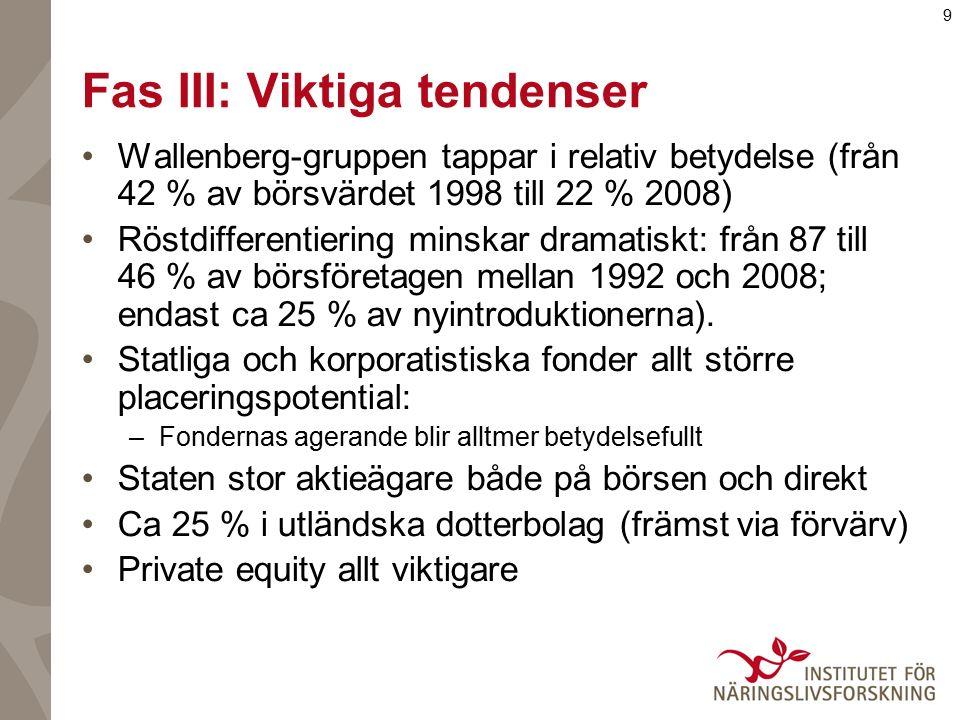 9 Fas III: Viktiga tendenser Wallenberg-gruppen tappar i relativ betydelse (från 42 % av börsvärdet 1998 till 22 % 2008) Röstdifferentiering minskar dramatiskt: från 87 till 46 % av börsföretagen mellan 1992 och 2008; endast ca 25 % av nyintroduktionerna).