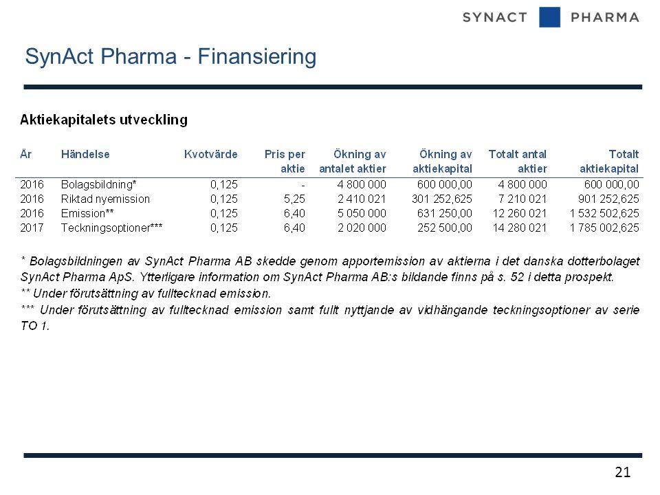 SynAct Pharma - Finansiering 21