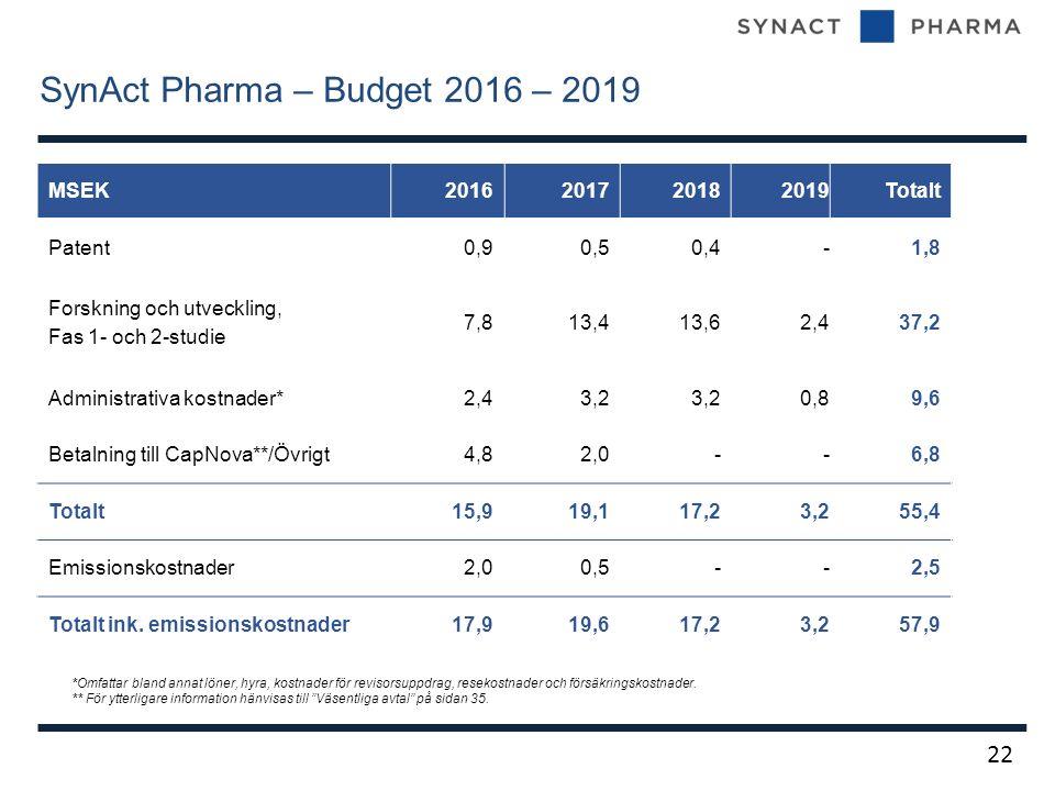 SynAct Pharma – Budget 2016 – 2019 22 MSEK201620172018 2019Totalt Patent0,90,50,4-1,8 Forskning och utveckling, Fas 1- och 2-studie 7,813,413,62,437,2 Administrativa kostnader*2,43,2 0,89,6 Betalning till CapNova**/Övrigt4,82,0--6,8 Totalt15,919,117,23,255,4 Emissionskostnader2,00,5--2,5 Totalt ink.