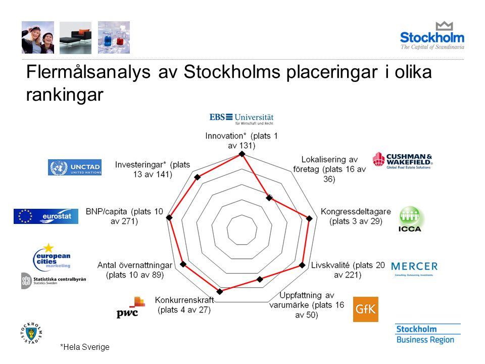*Hela Sverige Flermålsanalys av Stockholms placeringar i olika rankingar