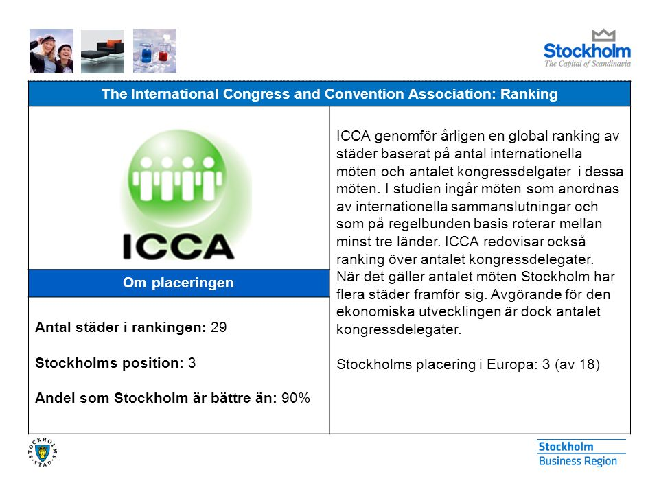 The International Congress and Convention Association: Ranking ICCA genomför årligen en global ranking av städer baserat på antal internationella möten och antalet kongressdelgater i dessa möten.