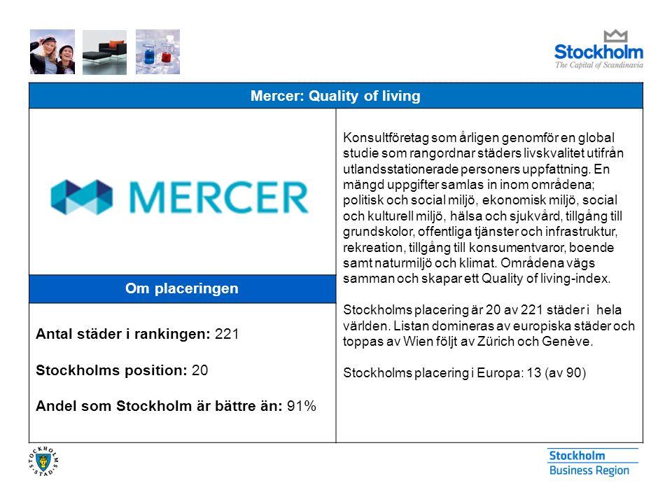 Mercer: Quality of living Konsultföretag som årligen genomför en global studie som rangordnar städers livskvalitet utifrån utlandsstationerade personers uppfattning.