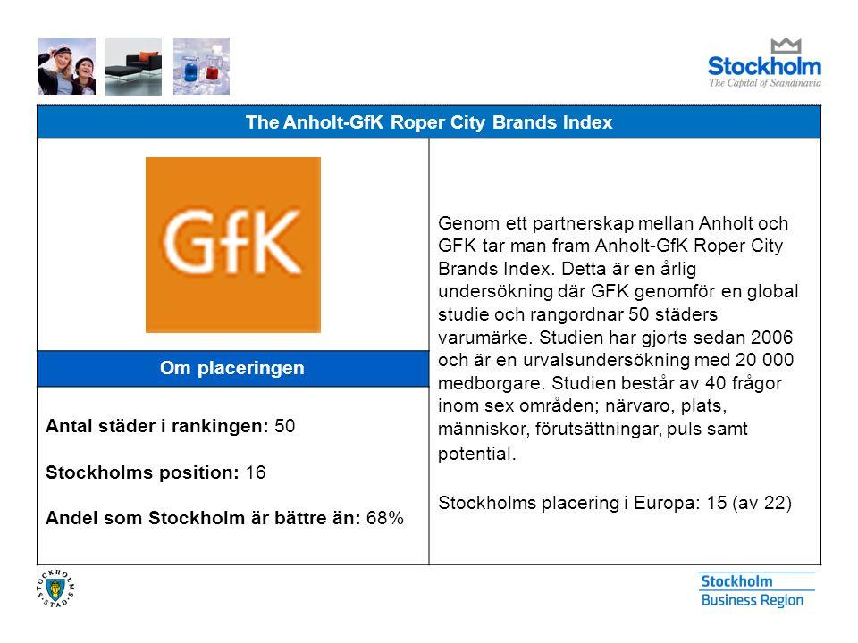 The Anholt-GfK Roper City Brands Index Genom ett partnerskap mellan Anholt och GFK tar man fram Anholt-GfK Roper City Brands Index. Detta är en årlig
