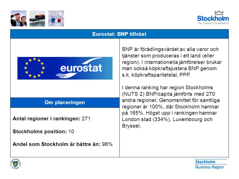 Eurostat: BNP tillväxt BNP är förädlingsvärdet av alla varor och tjänster som produceras i ett land (eller region). I internationella jämförelser bruk