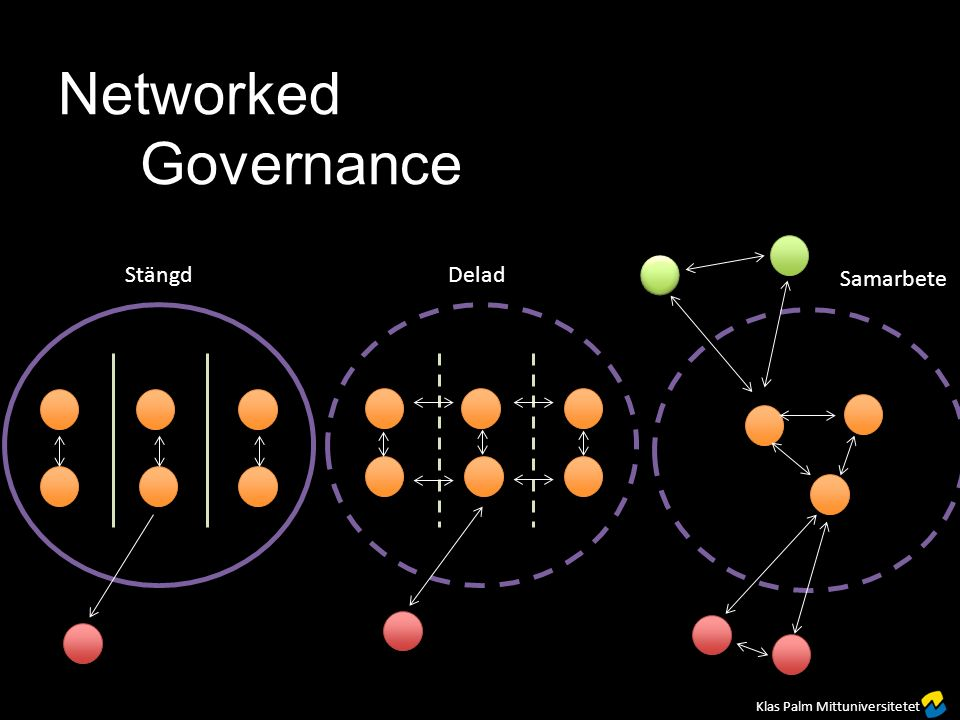 Stängd Delad Samarbete Networked Governance Klas Palm Mittuniversitetet