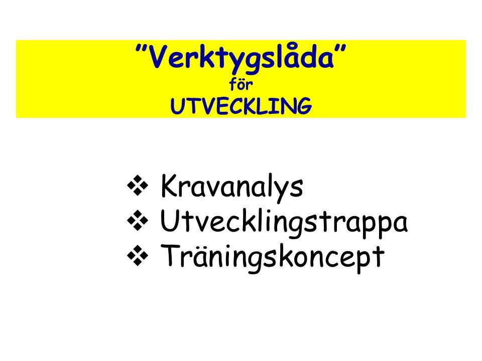 Verktygslåda för UTVECKLING  Kravanalys  Utvecklingstrappa  Träningskoncept