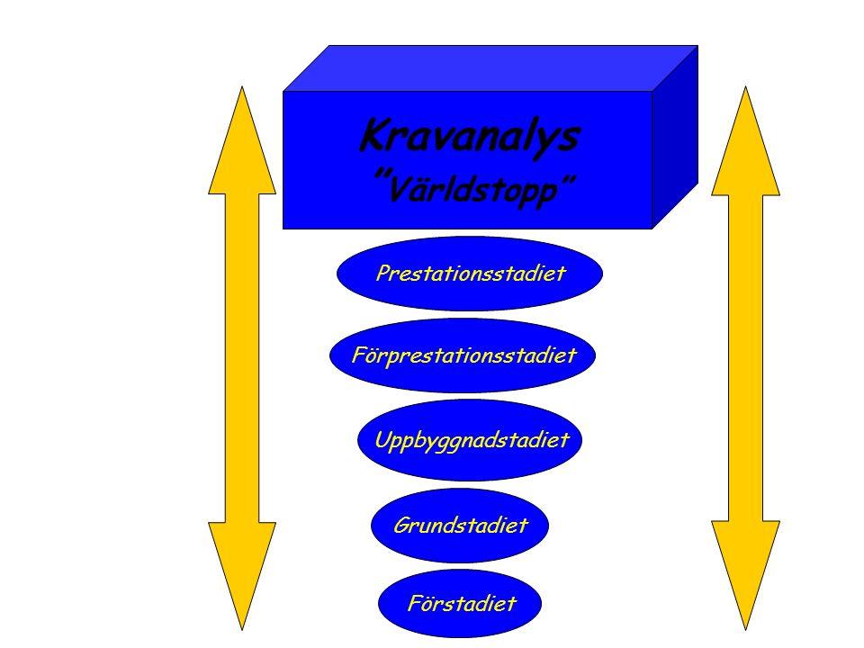 Förstadiet Grundstadiet Uppbyggnadstadiet Förprestationsstadiet Kravanalys Världstopp Prestationsstadiet