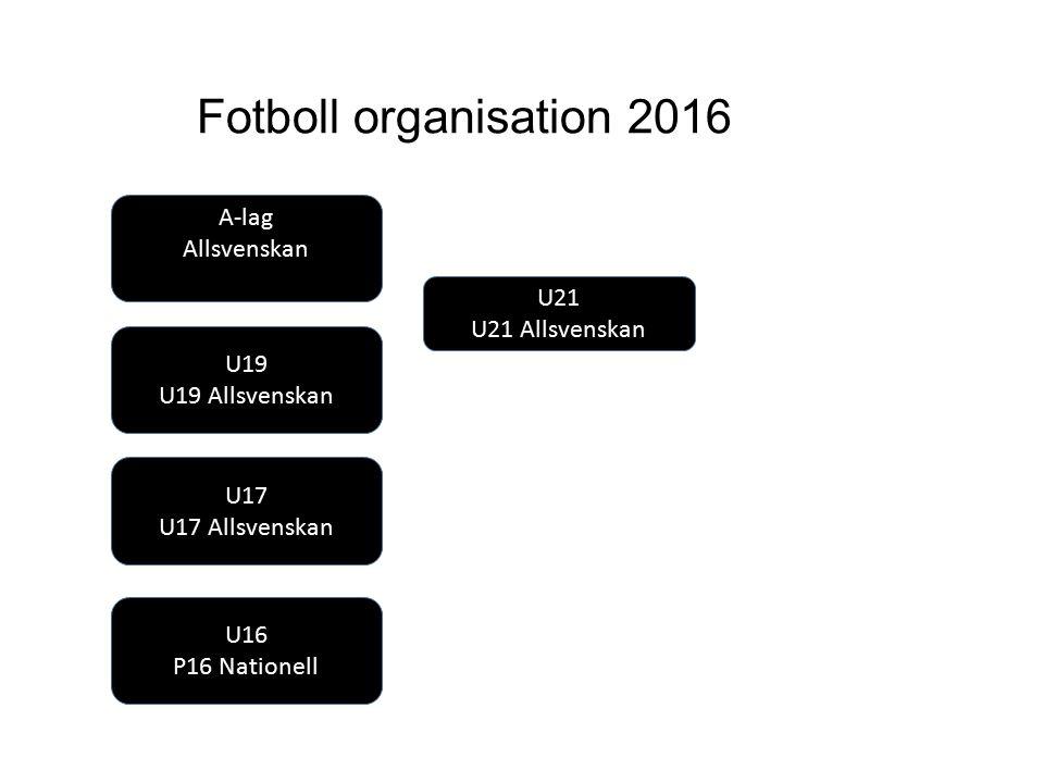 ÖSK Fotboll organisation 2016 A-lag Allsvenskan U19 U19 Allsvenskan U17 U17 Allsvenskan U16 P16 Nationell U21 U21 Allsvenskan