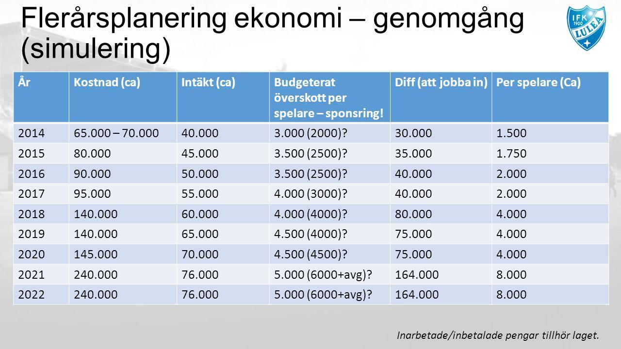 Flerårsplanering ekonomi – genomgång (simulering) ÅrKostnad (ca)Intäkt (ca)Budgeterat överskott per spelare – sponsring.