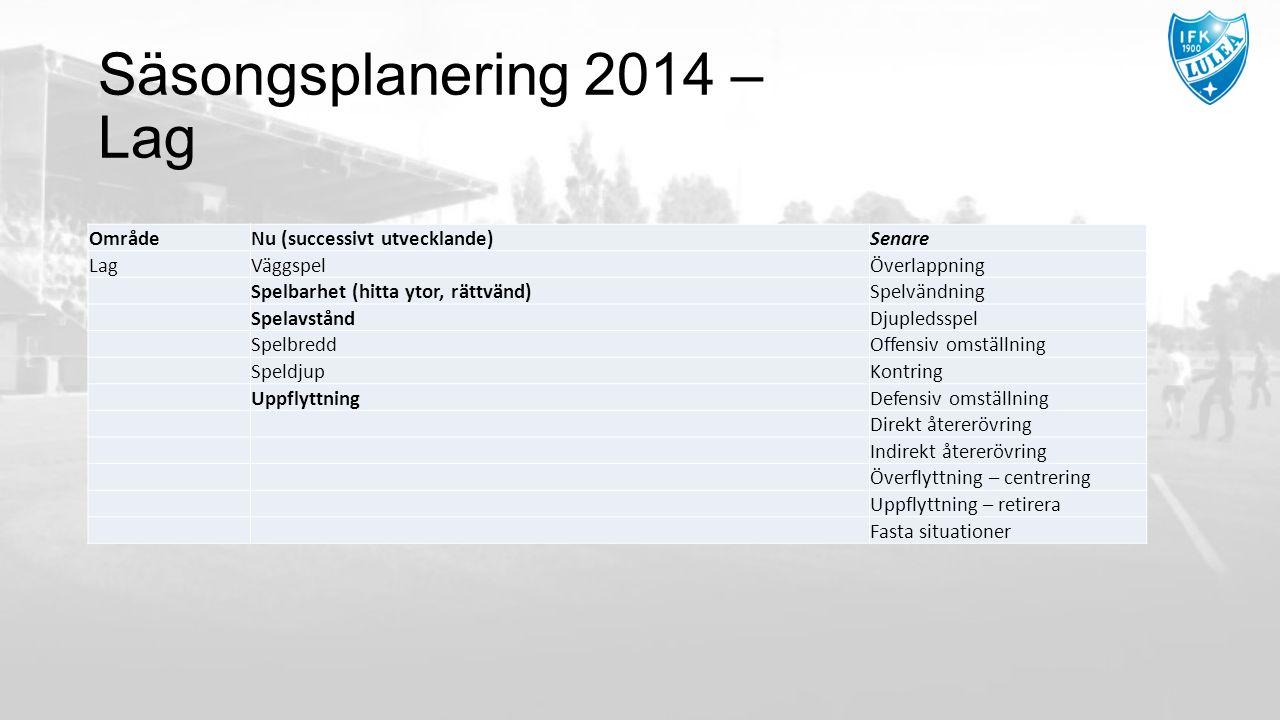 Säsongsplanering 2014 – Lag OmrådeNu (successivt utvecklande)Senare LagVäggspelÖverlappning Spelbarhet (hitta ytor, rättvänd)Spelvändning SpelavståndD