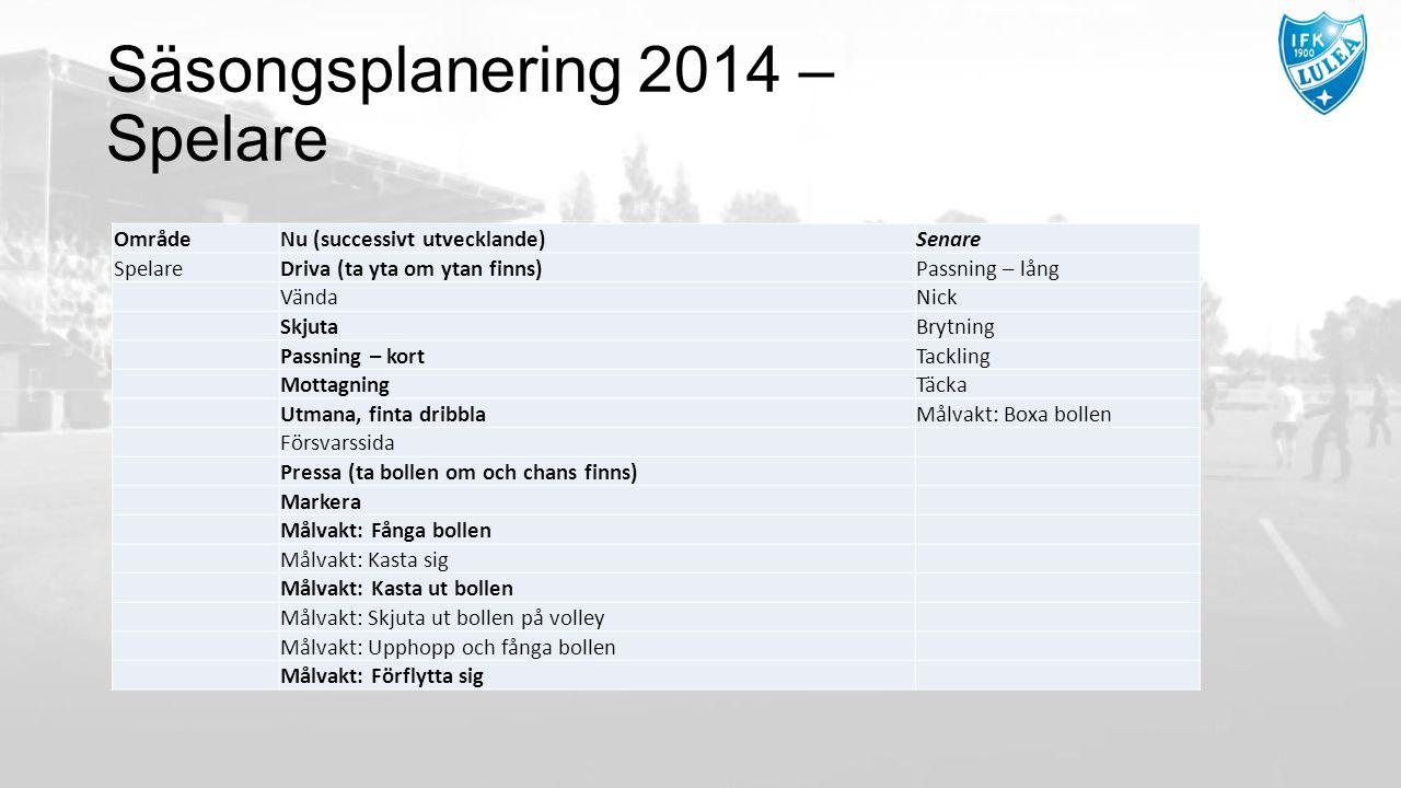 Säsongsplanering 2014 – Spelare OmrådeNu (successivt utvecklande)Senare SpelareDriva (ta yta om ytan finns)Passning – lång VändaNick SkjutaBrytning Pa