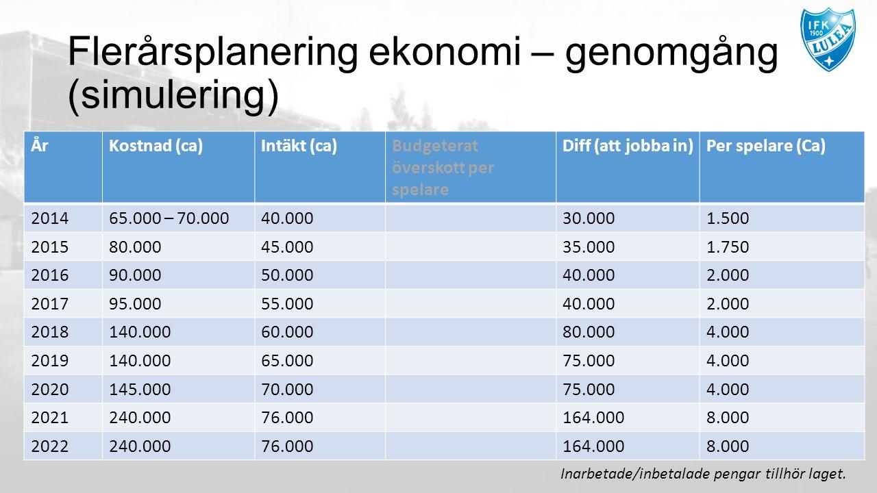 Flerårsplanering ekonomi – genomgång (simulering) ÅrKostnad (ca)Intäkt (ca)Budgeterat överskott per spelare Diff (att jobba in)Per spelare (Ca) 201465