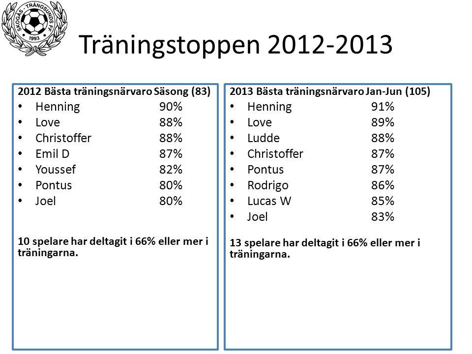 Träningstoppen 2012-2013 2012 Bästa träningsnärvaro Säsong (83) Henning90% Love88% Christoffer88% Emil D87% Youssef82% Pontus80% Joel80% 10 spelare har deltagit i 66% eller mer i träningarna.