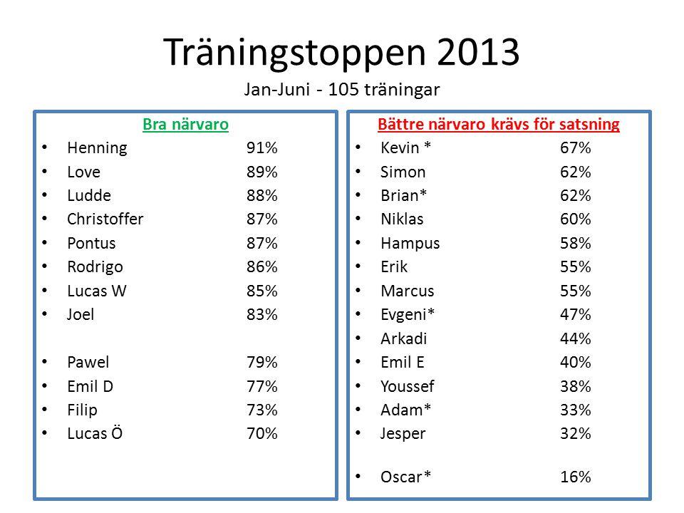 Träningstoppen 2013 Jan-Juni - 105 träningar Bra närvaro Henning91% Love89% Ludde88% Christoffer87% Pontus87% Rodrigo86% Lucas W85% Joel83% Pawel79% E
