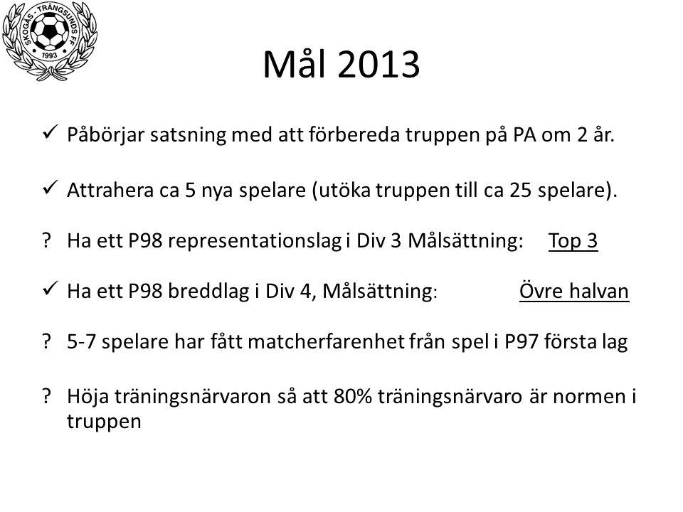 Mål 2013 Påbörjar satsning med att förbereda truppen på PA om 2 år. Attrahera ca 5 nya spelare (utöka truppen till ca 25 spelare). ?Ha ett P98 represe