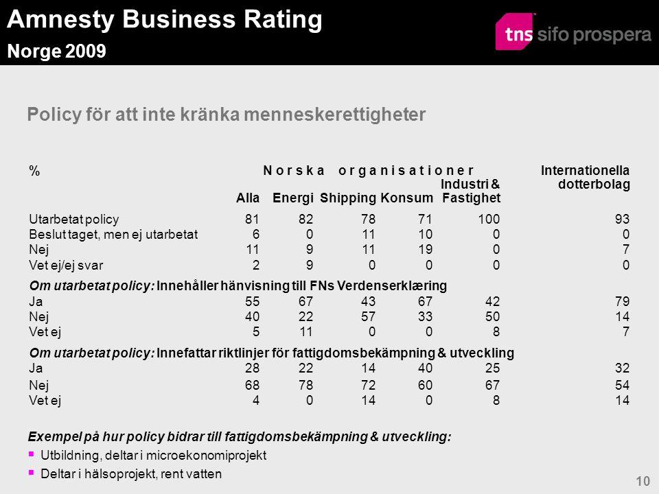 Amnesty Business Rating Norge 2009 10 Policy för att inte kränka menneskerettigheter %N o r s k a o r g a n i s a t i o n e r Internationella dotterbolag AllaEnergiShippingKonsum Industri & Fastighet Utarbetat policy8182787110093 Beslut taget, men ej utarbetat60111000 Nej119 1907 Vet ej/ej svar290000 Om utarbetat policy: Innehåller hänvisning till FNs Verdenserklæring Ja556743674279 Nej402257335014 Vet ej5110087 Om utarbetat policy: Innefattar riktlinjer för fattigdomsbekämpning & utveckling Ja282214402532 Nej687872606754 Vet ej401408 Exempel på hur policy bidrar till fattigdomsbekämpning & utveckling:  Utbildning, deltar i microekonomiprojekt  Deltar i hälsoprojekt, rent vatten