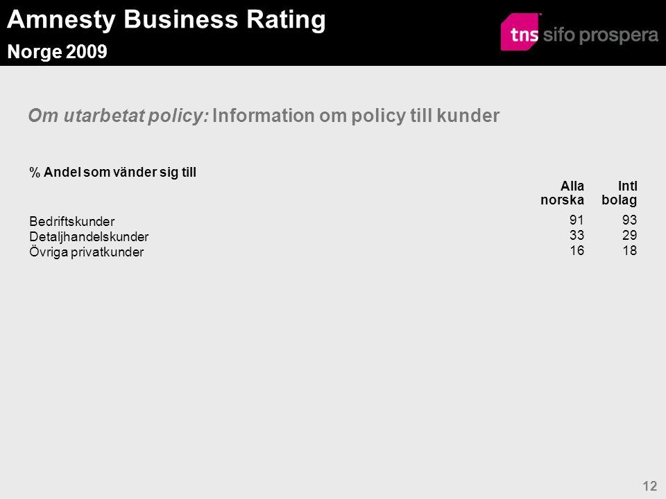Amnesty Business Rating Norge 2009 13 Utbildning av personal, information till kunder, leverantörskontrakt  Om har MR i leverantörskontrakt: Flertalet har respekten för MR i kontrakt med samtliga leverantörer  Om utbildning: Ca 50 % av de norska organisationerna har informerat alla, 60 % av de internationella % Om har policyN o r s k a o r g a n i s a t i o n e r För de kategorier organisationen vänder sig till: Har informerat kunderna AllaEnergiShippingKonsum Industri & Fastighet Internationella dotterbolag Bedriftskunder495657335839 Detaljhandelskunder1211013177 Övriga privatkunder5110084 Utbildning i policy av företagets personal Ja7010043735978 Respekten för MR inskriven i leverantörskontrakt Ja636757606768  Om har informerat de kategorier organisationen vänder sig till : Andelen informerade kunder varierar