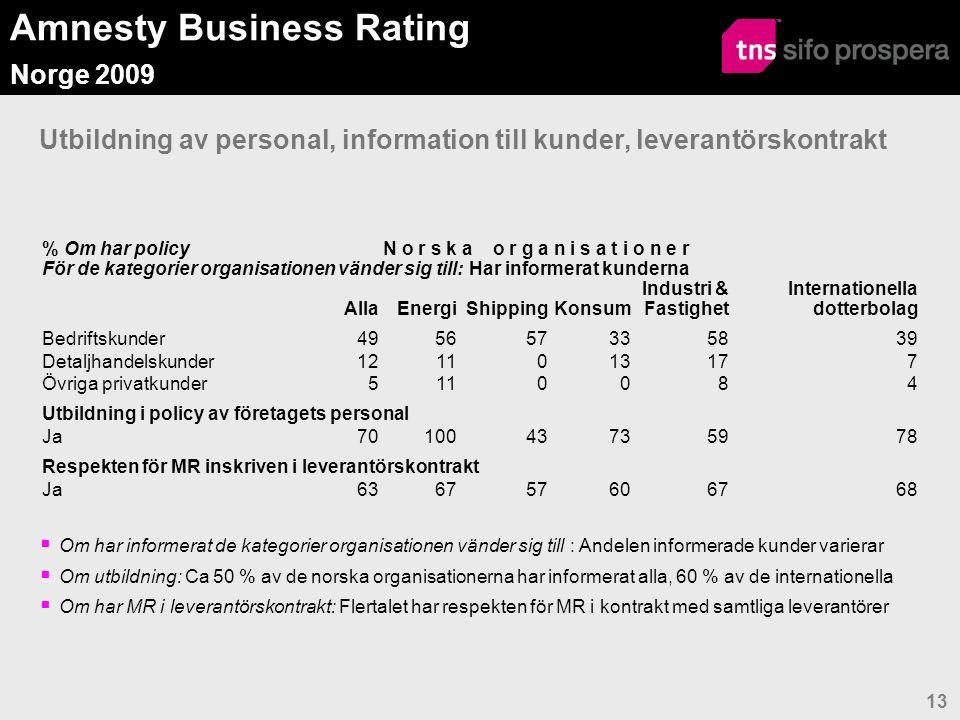 Amnesty Business Rating Norge 2009 14 Information om MR policy till kunder & leverantörer på annat sätt  Internet/hemsidan  Årsrapporter  Möten  Förhandlingar  Föredrag  Generalförsamlingen  Kundmagasin