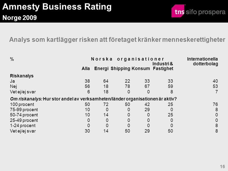 Amnesty Business Rating Norge 2009 16 Analys som kartlägger risken att företaget kränker menneskerettigheter %N o r s k a o r g a n i s a t i o n e r Internationella dotterbolag AllaEnergiShippingKonsum Industri & Fastighet Riskanalys Ja38642233 40 Nej561878675953 Vet ej/ej svar6180087 Om riskanalys: Hur stor andel av verksamheten/länder organisationen är aktiv.