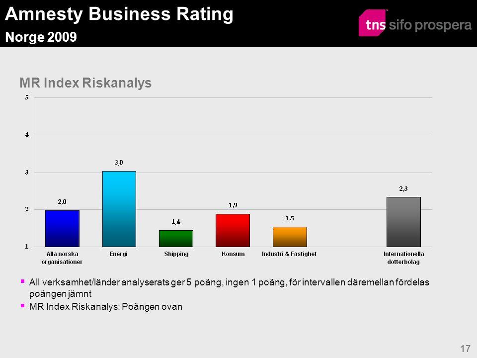 Amnesty Business Rating Norge 2009 18 Mätbara mål för arbetet med menneskerettigheter %N o r s k a o r g a n i s a t i o n e r Internationella dotterbolag AllaEnergiShippingKonsum Industri & Fastighet Mätbara mål Ja404533433343 Nej585567526750 Vet ej/ej svar200507 Om mätbara mål: Berörs personalens bonus av resultat avseende menneskerettigheter Ja24400222538 Nej, bonus berörs inte382033455031 Nej, har ej bonussystem334033 2523 Vet ej/ej svar5034008