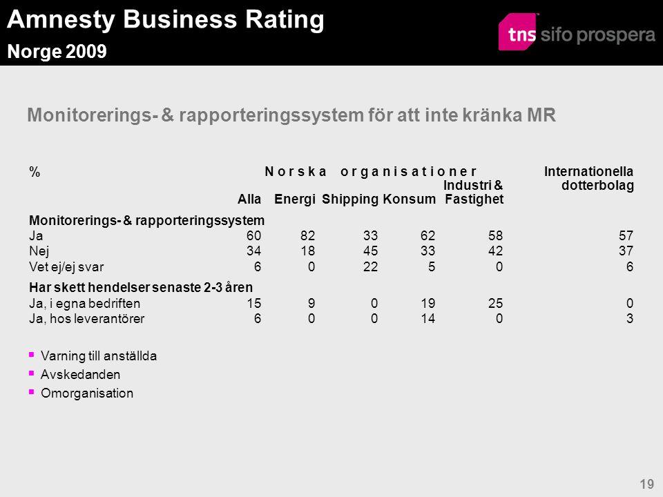 Amnesty Business Rating Norge 2009 19 Monitorerings- & rapporteringssystem för att inte kränka MR  Varning till anställda  Avskedanden  Omorganisation %N o r s k a o r g a n i s a t i o n e r Internationella dotterbolag AllaEnergiShippingKonsum Industri & Fastighet Monitorerings- & rapporteringssystem Ja608233625857 Nej341845334237 Vet ej/ej svar6022506 Har skett hendelser senaste 2-3 åren Ja, i egna bedriften159019250 Ja, hos leverantörer6001403