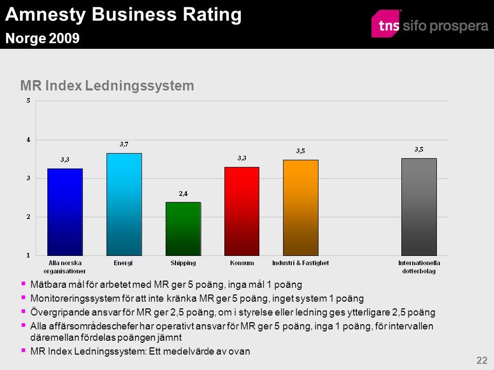Amnesty Business Rating Norge 2009 22 MR Index Ledningssystem  Mätbara mål för arbetet med MR ger 5 poäng, inga mål 1 poäng  Monitoreringssystem för att inte kränka MR ger 5 poäng, inget system 1 poäng  Övergripande ansvar för MR ger 2,5 poäng, om i styrelse eller ledning ges ytterligare 2,5 poäng  Alla affärsområdeschefer har operativt ansvar för MR ger 5 poäng, inga 1 poäng, för intervallen däremellan fördelas poängen jämnt  MR Index Ledningssystem: Ett medelvärde av ovan
