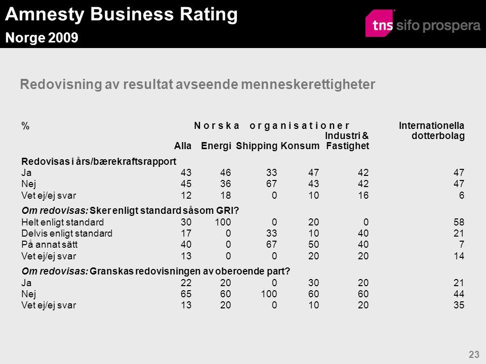 Amnesty Business Rating Norge 2009 24 MR Index Transparens  Redovisning av MR resultat i års/bærekraftsrapport ger 2,5 poäng, om helt enligt vedertagen standard ytterligare 2,5 eller delvis 1,25 poäng, ingen redovisning 1 poäng  Granskning av MR redovisning av oberoende part ger 5 poäng, ingen granskning 1 poäng  MR Index Transparens: Ett medelvärde av ovan