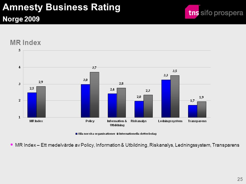Amnesty Business Rating Norge 2009 25 MR Index  MR Index – Ett medelvärde av Policy, Information & Utbildning, Riskanalys, Ledningssystem, Transparens