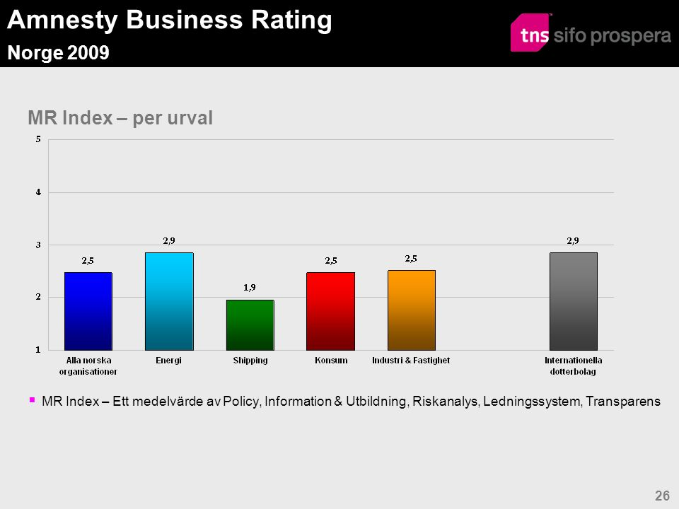 Amnesty Business Rating Norge 2009 26 MR Index – per urval  MR Index – Ett medelvärde av Policy, Information & Utbildning, Riskanalys, Ledningssystem, Transparens
