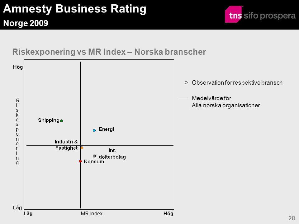Amnesty Business Rating Norge 2009 28 Riskexponering vs MR Index – Norska branscher Observation för respektive bransch Medelvärde för Alla norska organisationer Hög Låg MR Index RiskexponeringRiskexponering