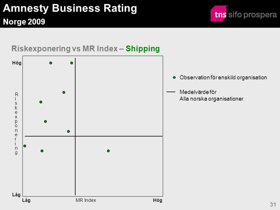 Amnesty Business Rating Norge 2009 31 Riskexponering vs MR Index – Shipping Observation för enskild organisation Medelvärde för Alla norska organisationer Hög Låg MR Index RiskexponeringRiskexponering