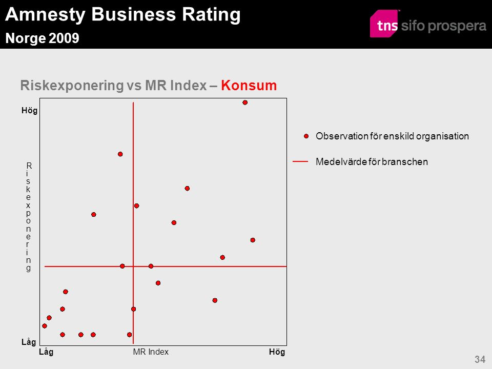 Amnesty Business Rating Norge 2009 34 Riskexponering vs MR Index – Konsum Observation för enskild organisation Medelvärde för branschen Hög Låg MR Index RiskexponeringRiskexponering