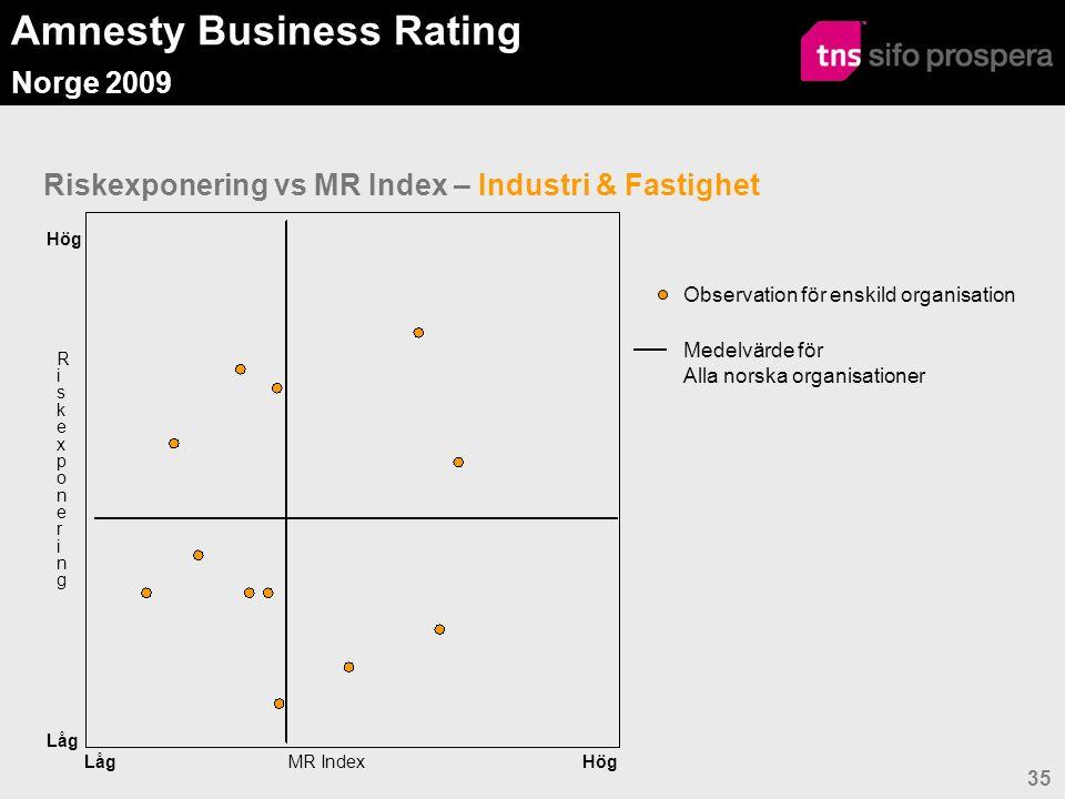 Amnesty Business Rating Norge 2009 35 Riskexponering vs MR Index – Industri & Fastighet Observation för enskild organisation Medelvärde för Alla norska organisationer Hög Låg MR Index RiskexponeringRiskexponering