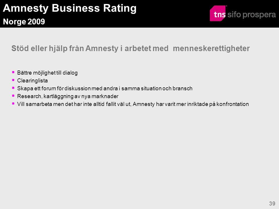 Amnesty Business Rating Norge 2009 40 Positiva effekter av arbetet med menneskerettigheter %N o r s k a o r g a n i s a t i o n e r Internationella dotterbolag AllaEnergiShippingKonsum Industri & Fastighet Förbättrad riskhantering och färre oönskade händelser422711486750 Förbättrad renommé, bedriften uppfattas som mer trovärdigt/ansvarstagande475533485060 Bedriften uppfattas mer attraktivt bland kunderna556433625047 Bedriften uppfattas mer attraktivt på arbetsmarknaden556422576760 Bedriften uppfattas mer attraktivt på finansmarknaden262722194243 Stärkt självkänsla hos de anställda553656527557 Konstaterade förbättringar av rättigheterna hos samarbetspartners/leverantörer28180384223 Annat8180100 Ser inga positiva effekter1318221403