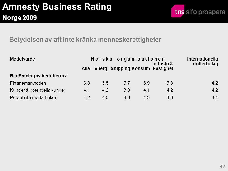 Amnesty Business Rating Norge 2009 42 Betydelsen av att inte kränka menneskerettigheter MedelvärdeN o r s k a o r g a n i s a t i o n e r Internationella dotterbolag AllaEnergiShippingKonsum Industri & Fastighet Bedömning av bedriften av Finansmarknaden3,83,53,73,93,84,2 Kunder & potentiella kunder4,14,23,84,14,2 Potentiella medarbetare4,24,0 4,3 4,4