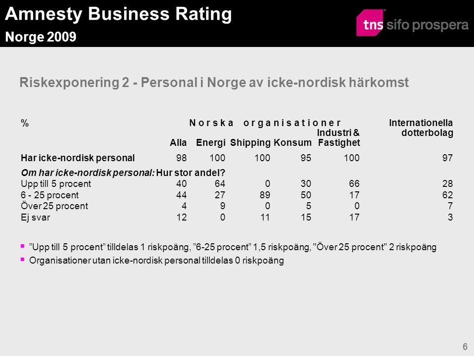 Amnesty Business Rating Norge 2009 6 Riskexponering 2 - Personal i Norge av icke-nordisk härkomst %N o r s k a o r g a n i s a t i o n e r Internationella dotterbolag AllaEnergiShippingKonsum Industri & Fastighet Har icke-nordisk personal98100 9510097 Om har icke-nordisk personal: Hur stor andel.