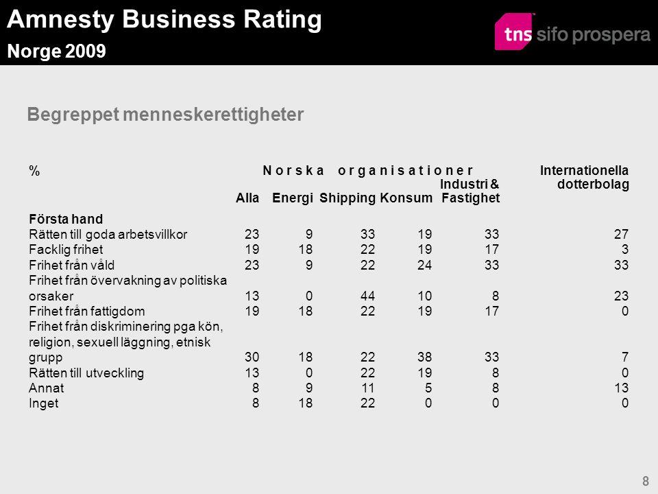 Amnesty Business Rating Norge 2009 8 Begreppet menneskerettigheter %N o r s k a o r g a n i s a t i o n e r Internationella dotterbolag AllaEnergiShippingKonsum Industri & Fastighet Första hand Rätten till goda arbetsvillkor23933193327 Facklig frihet19182219173 Frihet från våld239222433 Frihet från övervakning av politiska orsaker1304410823 Frihet från fattigdom19182219170 Frihet från diskriminering pga kön, religion, sexuell läggning, etnisk grupp30182238337 Rätten till utveckling130221980 Annat89115813 Inget81822000