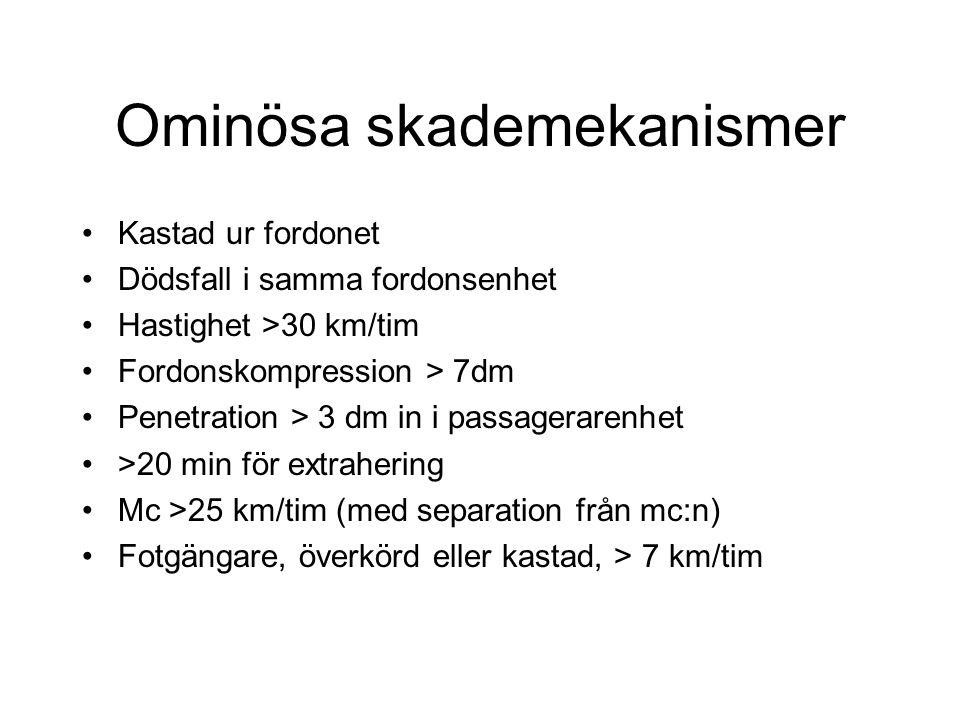 Ominösa skademekanismer Kastad ur fordonet Dödsfall i samma fordonsenhet Hastighet >30 km/tim Fordonskompression > 7dm Penetration > 3 dm in i passagerarenhet >20 min för extrahering Mc >25 km/tim (med separation från mc:n) Fotgängare, överkörd eller kastad, > 7 km/tim
