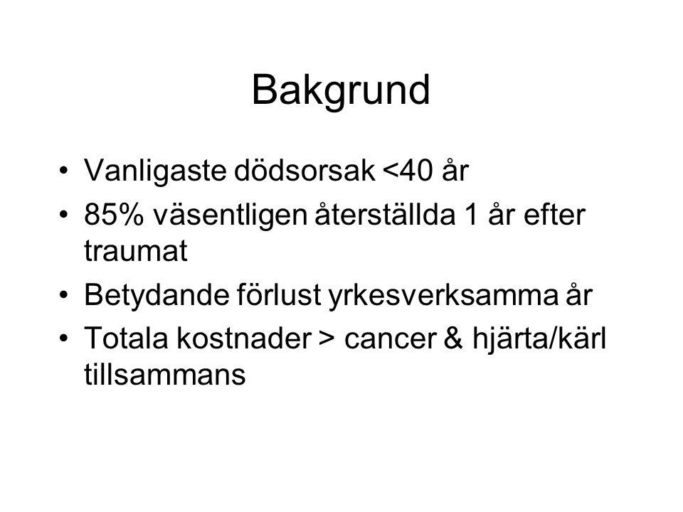 I Sverige 140 000 sjukhusvårdas årligen pga trauma 57 % fall, 13 % trafik 2 500 dör årligen pga trauma 40 % fall, 30 % trafik