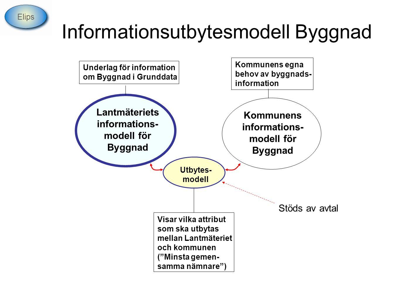 Informationsutbytesmodell Byggnad Lantmäteriets informations- modell för Byggnad Kommunens informations- modell för Byggnad Kommunens egna behov av by