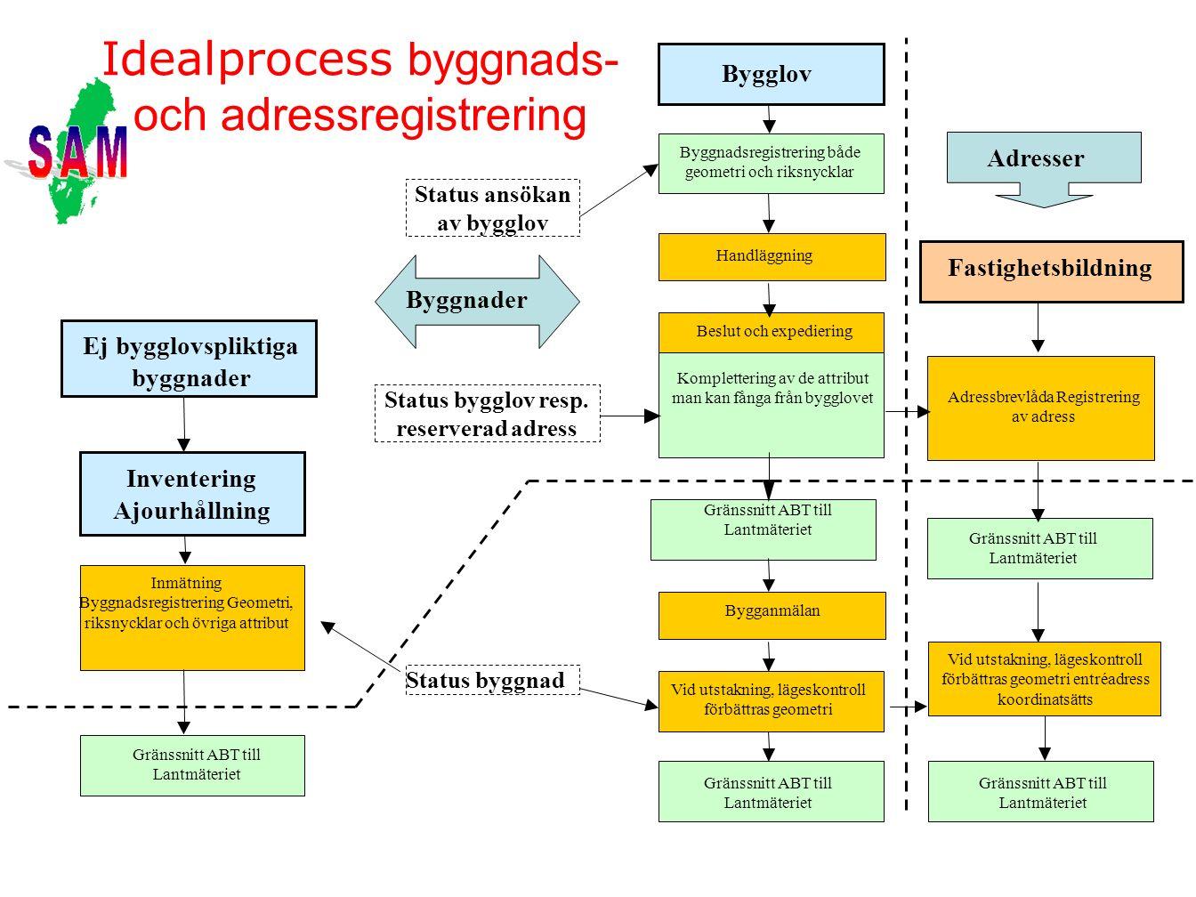 Idealprocess byggnads- och adressregistrering Bygglov Handläggning Beslut och expediering Komplettering av de attribut man kan fånga från bygglovet Ad