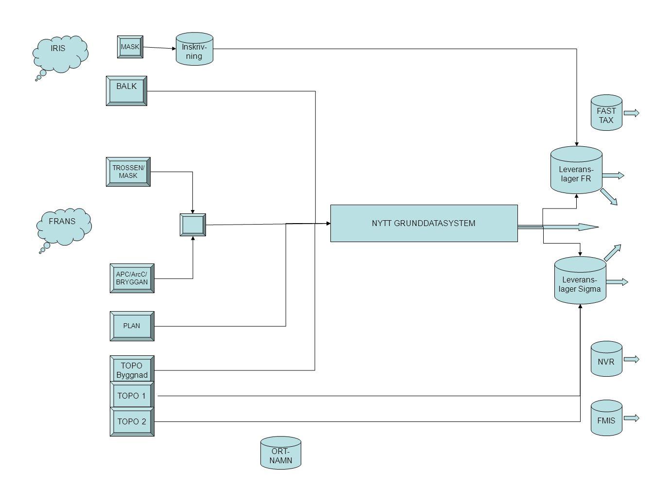 Byggnads- register med kommunens totala byggnads- uppgifter Kommunen Privatperson Ajourhållning av basinformation: Geometri, nr, status, typ etc.