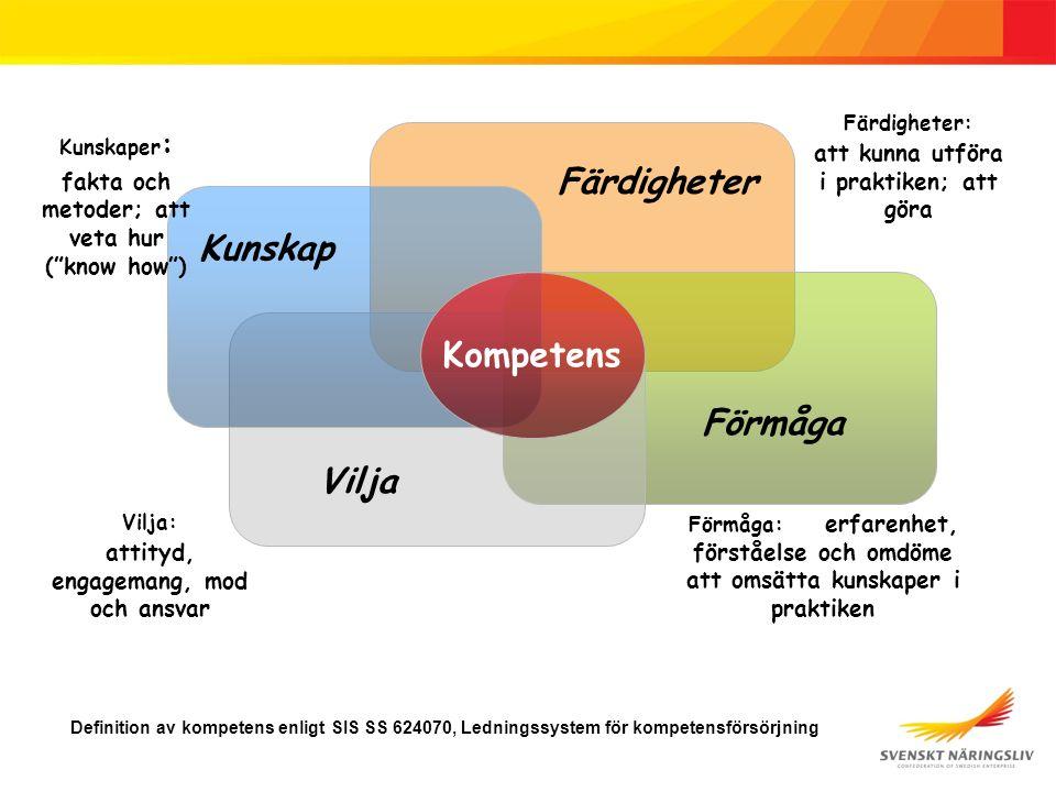 Färdigheter Förmåga Vilja Kunskap Kompetens Definition av kompetens enligt SIS SS 624070, Ledningssystem för kompetensförsörjning Kunskaper : fakta och metoder; att veta hur ( know how ) Färdigheter: att kunna utföra i praktiken; att göra Förmåga: erfarenhet, förståelse och omdöme att omsätta kunskaper i praktiken Vilja: attityd, engagemang, mod och ansvar