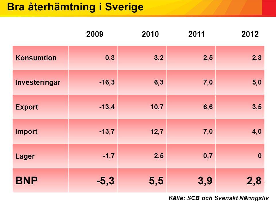 Bra återhämtning i Sverige 2009201020112012 Konsumtion 0,33,22,52,3 Investeringar -16,36,37,05,0 Export -13,410,76,63,5 Import -13,712,77,04,0 Lager -1,72,50,70 BNP-5,35,53,92,8 Källa: SCB och Svenskt Näringsliv 2009 2010 20112012