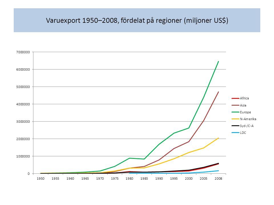 Varuexport 1950–2008, fördelat på regioner (miljoner US$)