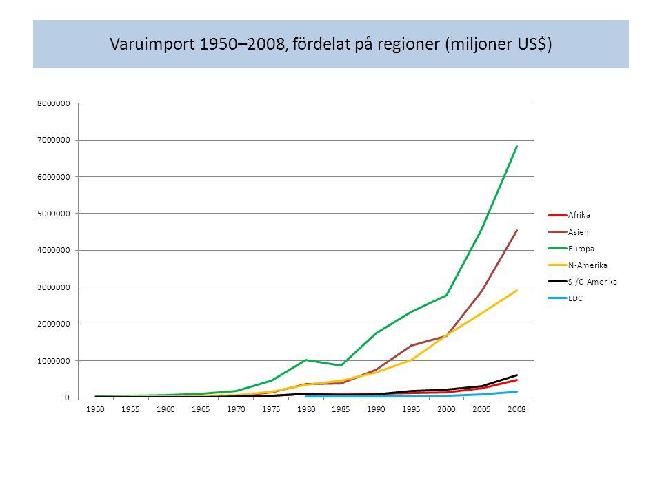 Varuimport 1950–2008, fördelat på regioner (miljoner US$)