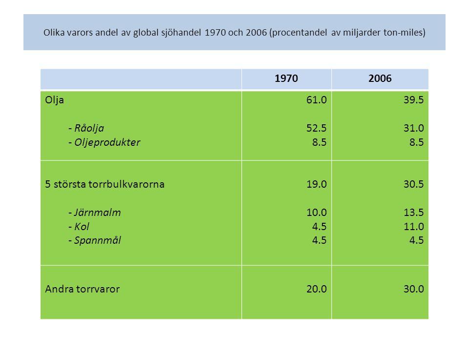 Olika varors andel av global sjöhandel 1970 och 2006 (procentandel av miljarder ton-miles) 19702006 Olja - Råolja - Oljeprodukter 61.0 52.5 8.5 39.5 31.0 8.5 5 största torrbulkvarorna - Järnmalm - Kol - Spannmål 19.0 10.0 4.5 30.5 13.5 11.0 4.5 Andra torrvaror20.030.0