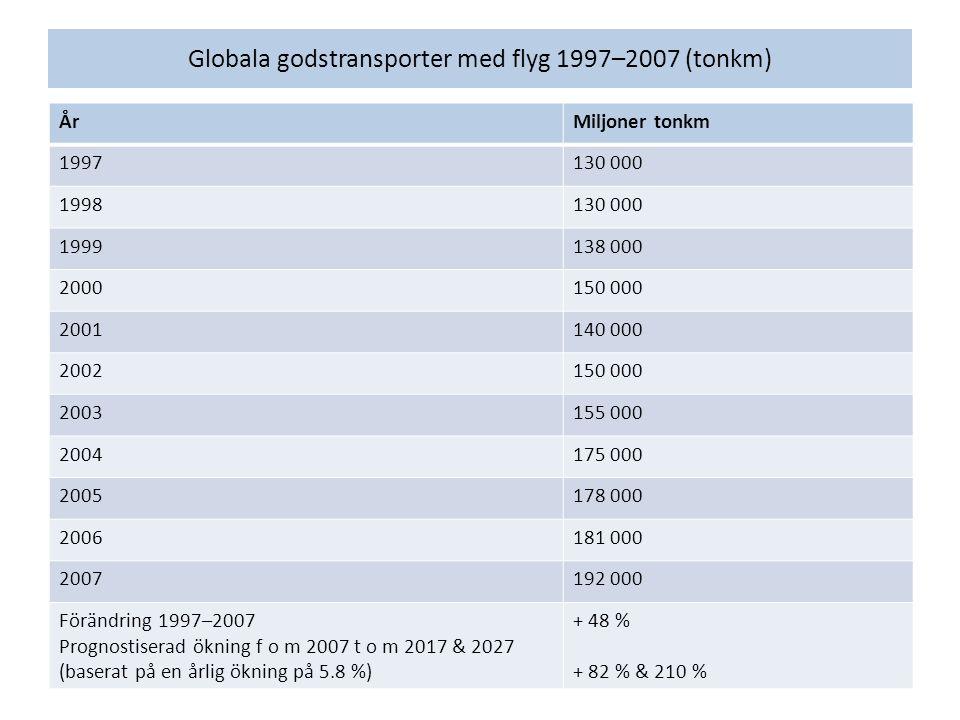 Globala godstransporter med flyg 1997–2007 (tonkm) ÅrMiljoner tonkm 1997130 000 1998130 000 1999138 000 2000150 000 2001140 000 2002150 000 2003155 000 2004175 000 2005178 000 2006181 000 2007192 000 Förändring 1997–2007 Prognostiserad ökning f o m 2007 t o m 2017 & 2027 (baserat på en årlig ökning på 5.8 %) + 48 % + 82 % & 210 %