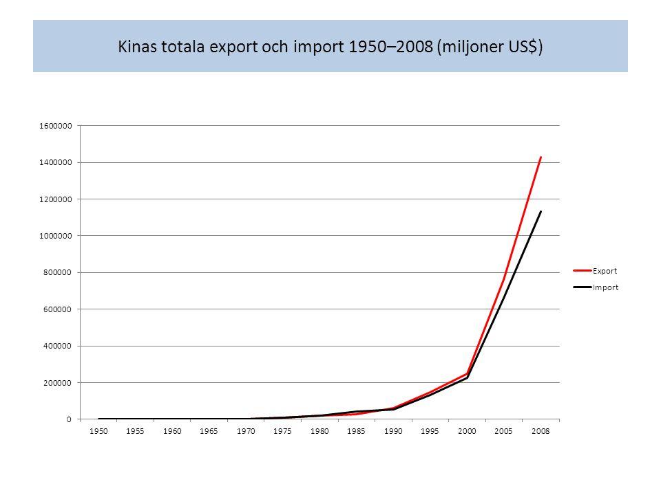 Kinas totala export och import 1950–2008 (miljoner US$)