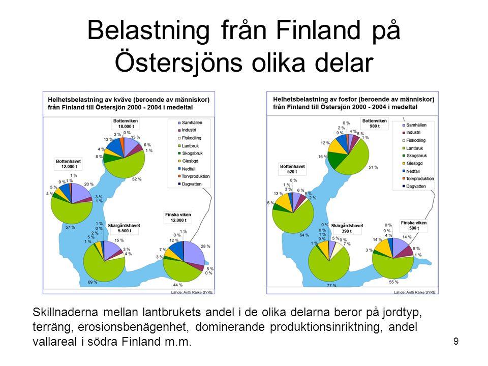 9 Belastning från Finland på Östersjöns olika delar Skillnaderna mellan lantbrukets andel i de olika delarna beror på jordtyp, terräng, erosionsbenägenhet, dominerande produktionsinriktning, andel vallareal i södra Finland m.m.